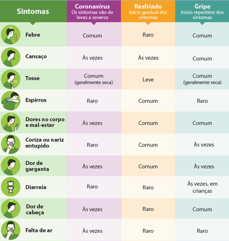 Tabela com os diferentes sintomas entre gripe, resfriado e covid-19
