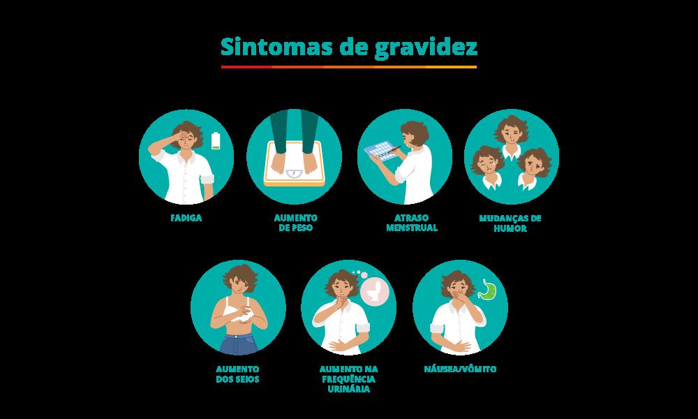 uma ilustração mostrando cada sintoma de gravidez